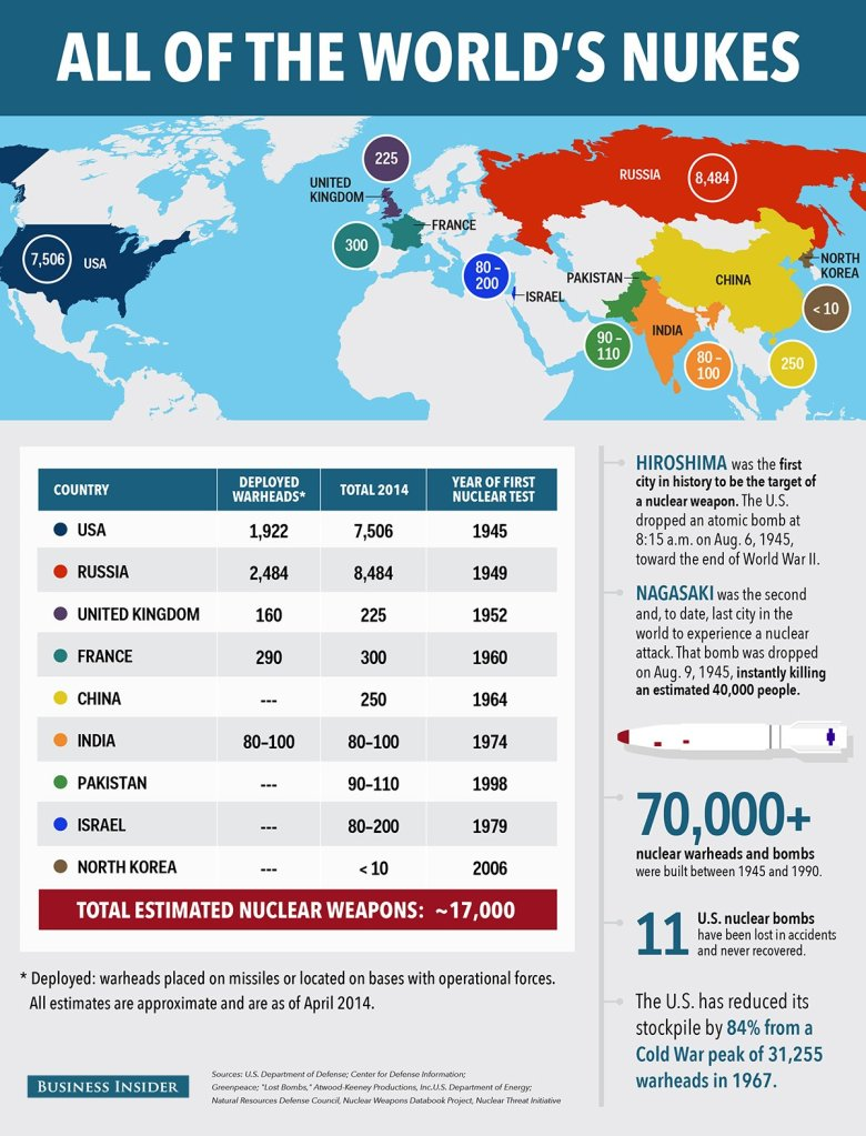 2014 estimate of the world's nuclear weapons. Image from: http://walizahid.com/2014/07/pakistan-15th-most-powerful-military-in-the-world/
