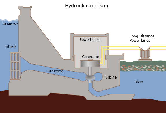 Generating electricity from flowing water - a simplified diagram