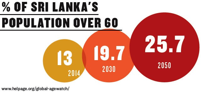 Percentage of Sri Lanka's population over 60, in 2015 and coming decades, based on demographic projections