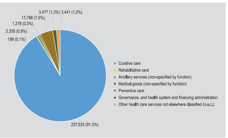 Distribution of CHE 2013 according to different Health Care Functions (LKR millions, %) – Source: National Health Accounts 2013